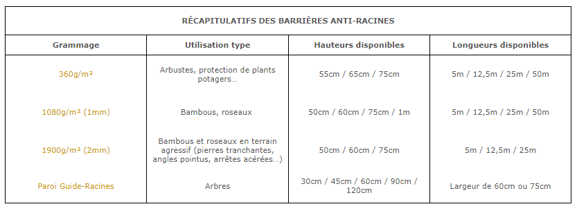barriere anti rhizome
